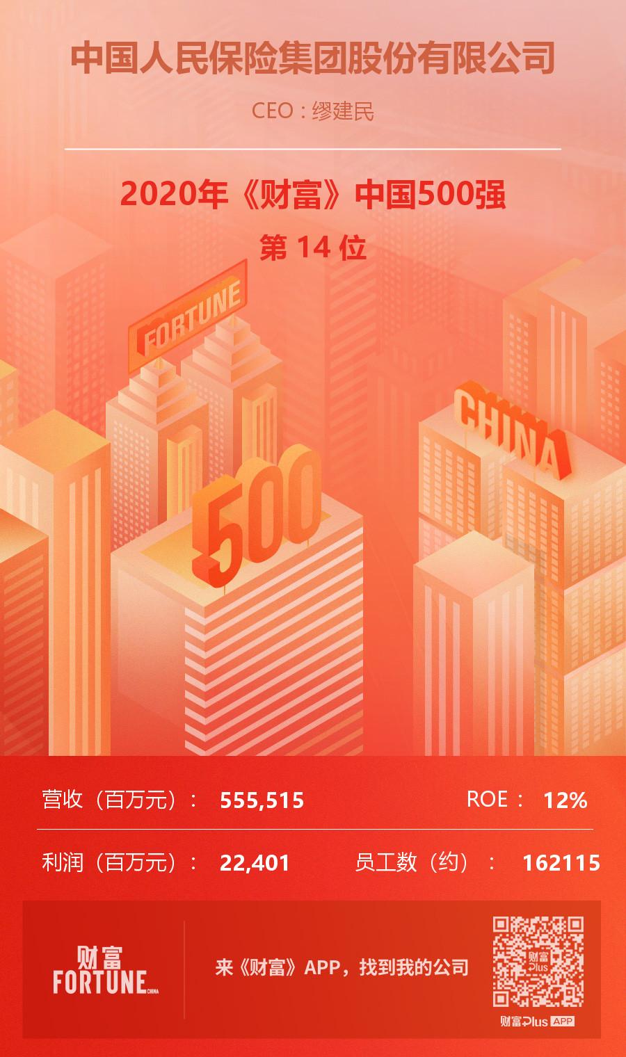 2013年保险公司排名_中国人民保险集团股份有限公司_2018年中国500强第13位_企业排名 ...